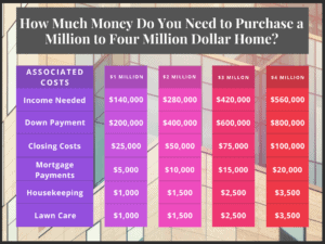 income to afford a 2 million dollar house chart graph illustration