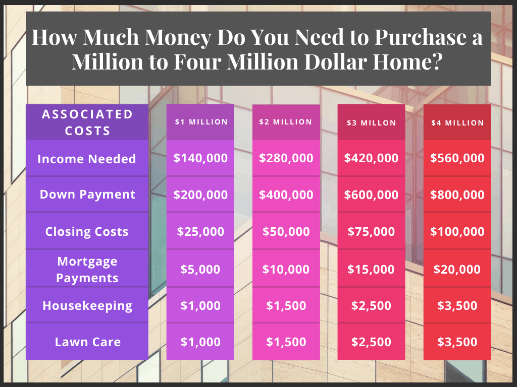 income to afford a 2 million dollar house chart graft illustration